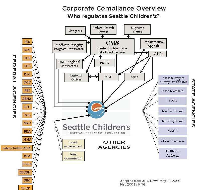 org Seattle Children s Research Institute strives for excellence in the responsible conduct of research.