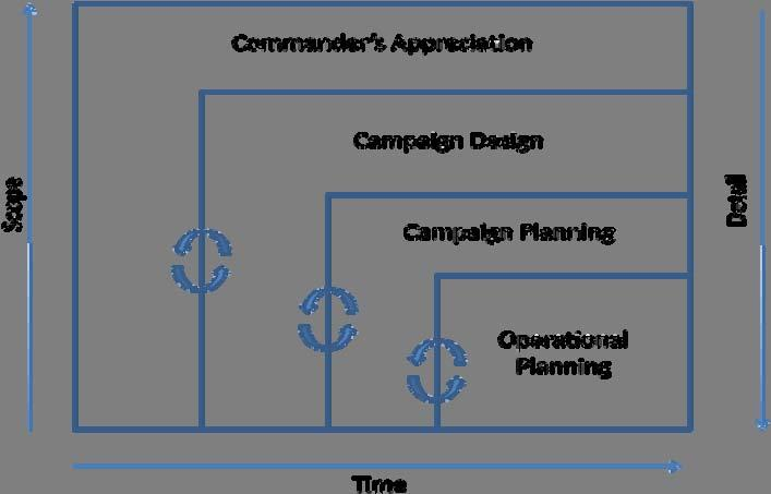 on logistics organizations. The diagram below shows how each of the parts of campaign planning and execution relate, as well as their interdependence.