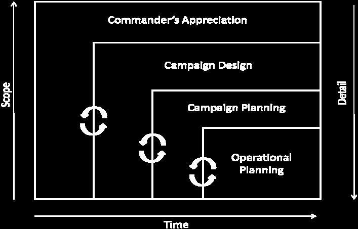 In a sustainment brigade, the staff is not sufficient to dedicate members of the staff full time to campaign design.