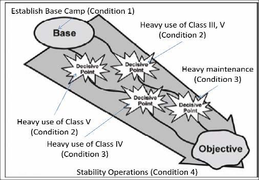 conditions needed over time. For instance, the maneuver forces will need to have a base camp as a staging area immediately upon arrival. This will be the first set of conditions.