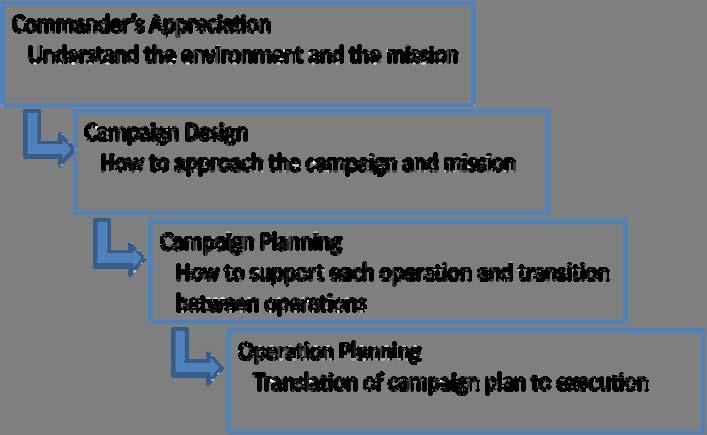 techniques for planning support over the duration of the maneuver campaign.