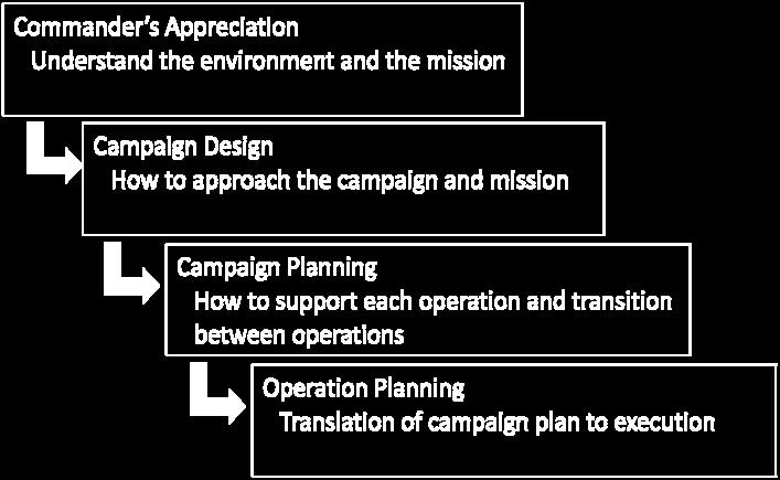 operations. The process is summarized in the diagram below.