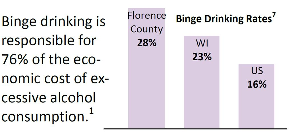 Florence County Health Department Alcohol and Drug Use Healthiest Wisconsin 2020 Focus Areas Alcohol and Drug Use Mental Health Chronic Disease Prevention and Management Tobacco Use and Exposure