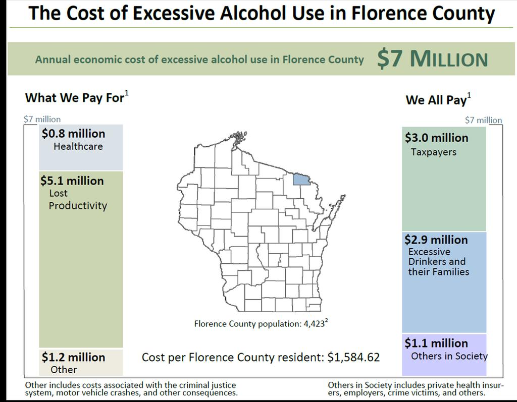 Oral Health Source: Black PD, Paltzer JT. The Burden Of Excessive Alcohol Use in Wisconsin. University of Wisconsin Population Health Institute, February 2013 Why these?