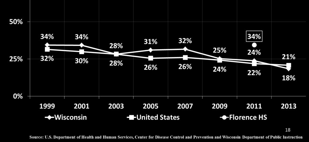 Alcohol and Drug Use Wisconsin alcohol use and binge drinking rates have been higher than the United