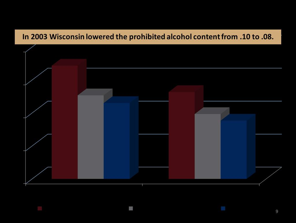 Alcohol and Drug Use Lowering the legal blood alcohol limit