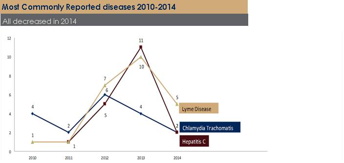 communicable diseases.