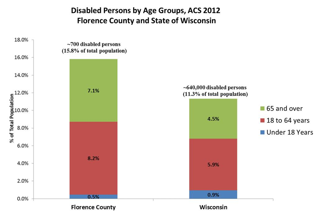 County Demographics Florence County is often referred to as a retirement community, with many residents over age