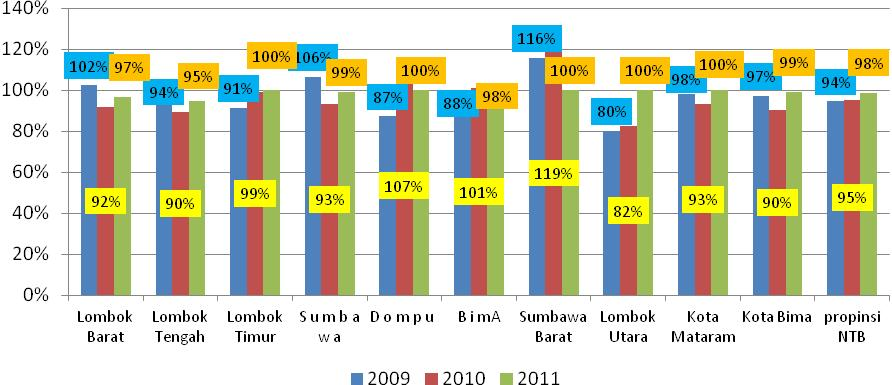 5. Trend of K1 Visitations in NTB Province 2009-2011 Sumber: Diolah oleh PATTIRO NTB dari NTB dalam Angka 2012 K1 visits in NTB Province experienced a relatively encouraging trend during 2009-2011.
