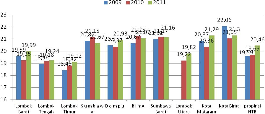 7. Age Trend of First Marriage in NTB Province 2009-2011 Sumber: Diolah oleh PATTIRO NTB dari NTB dalam Angka 2011 The average age of first marriage in NTB continued to experience an increase during