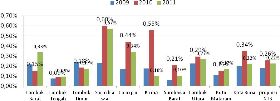 For the majority of districts/cities in NTB, there was a fluctuating trend in average age. Whilst, in East Lombok and Central Lombok, the average age of first marriage increased with each year.