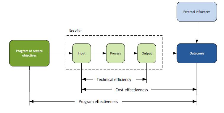 Figure 2 Conceptualisation of technical efficiency and cost-effectiveness Source: Australian Steering Committee for the Review of Government Service Provision, 2015. 11.