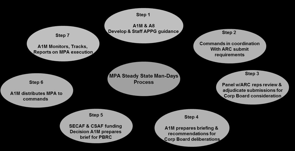 16 AFI36-2619_ACCSUP_I 3 SEPTEMBER 2015 Chapter 2 DETERMINING MPA MANDAY REQUIREMENTS 2.1. Planning and Programming for Steady State Mandays 2.1.1. Process: 2.1.1.1. The AF developed and implemented a requirements-based process to identify and validate all manday requirements.
