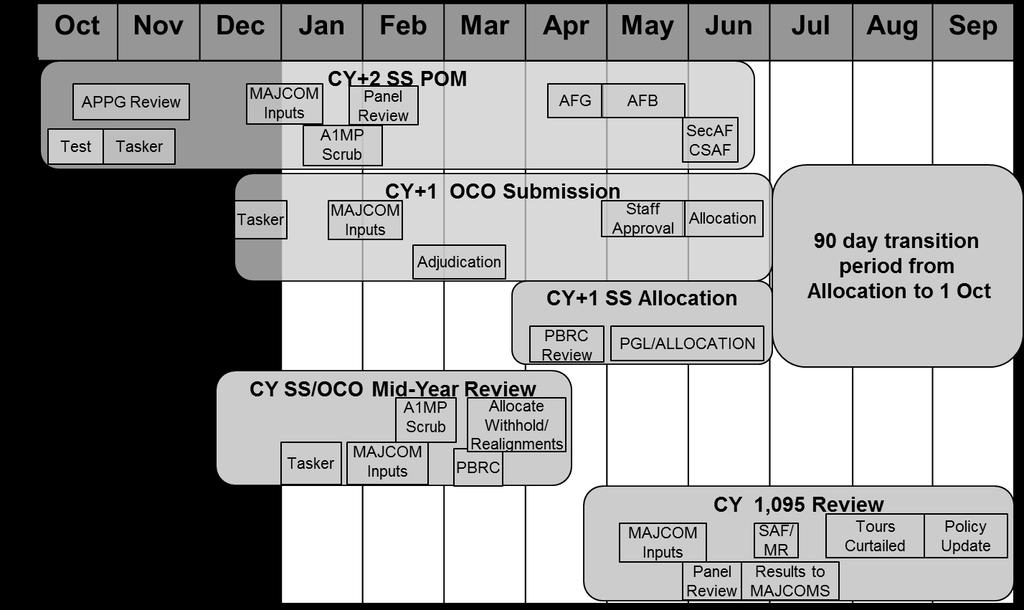 26 AFI36-2619_ACCSUP_I 3 SEPTEMBER 2015 Figure 2.4. MPA Program, Budget, and Execution Timeline 2.5. (Added-ACC) Accident Investigation Board and Safety Investigation Board.