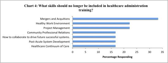 Executives were further asked what skills they felt should no longer be included in healthcare administration training (Chart 4).