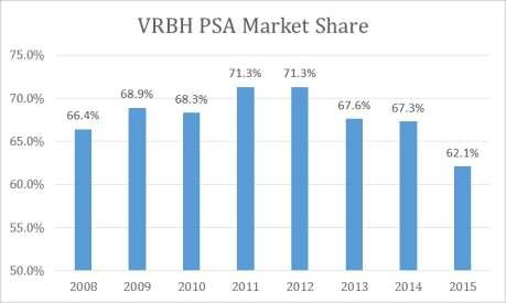identifies that VRBH Market Share has declined within its proposed service area, noted in the following graphs.