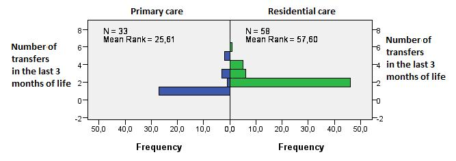Mann Whitney test have indicated that the number of transfers differed significantly for residential care and primary care (p<0.01).