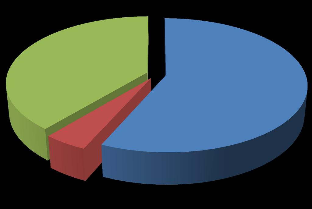 Proportion of Basic RN