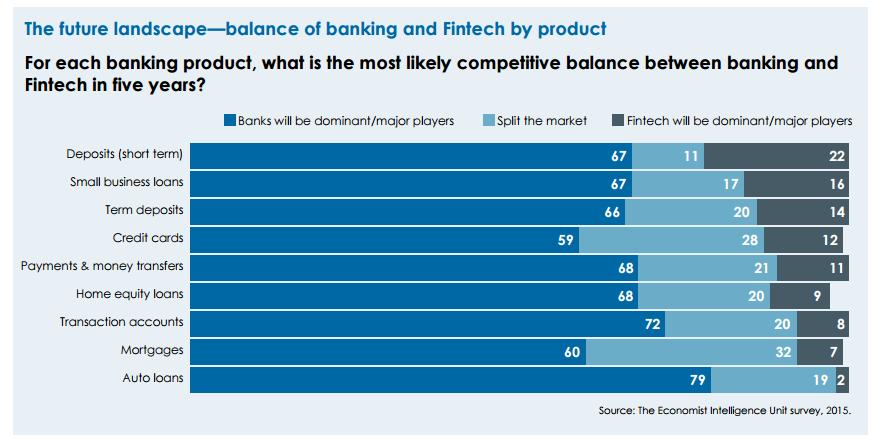 FinTechs might take bigger