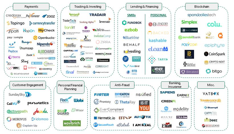 The FinTech landscape in Israel