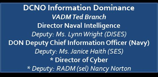 Co-Chairs: DASN C4I / Director of Cyber
