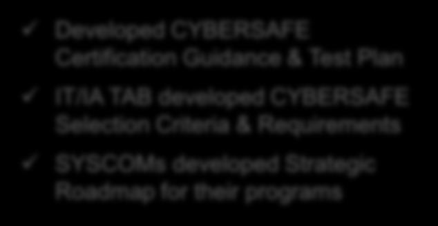 being reviewed CYBERSAFE Developed CYBERSAFE Certification