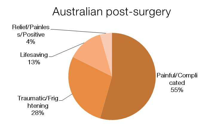 "Australia: A Similar Experience of the Surgery Australia: ""Barely memorable."