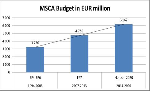 FP7 MCA Achievements ~ 80 000 researchers financed since creation of MCA ~ 9 400 projects funded so far* in FP7 ( 4.