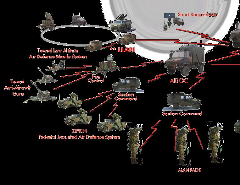 AIR DEFENSE SYSTEM SOLUTIONS COMMAND CONTROL HERIKKS AIR DEFENSE EARLY WARNING AND COMMAND CONTROL SYSTEM HERIKKS Air Defense Early Warning and Command Control System is a tactical command control