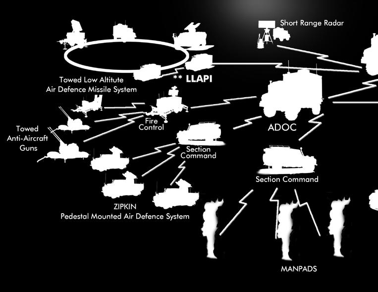 (***TEWA) Air Defense Operation Centers (ADOC), can be deployed at Army, Corps and Brigade command levels performs all the necessary command control and information system functionality for managing