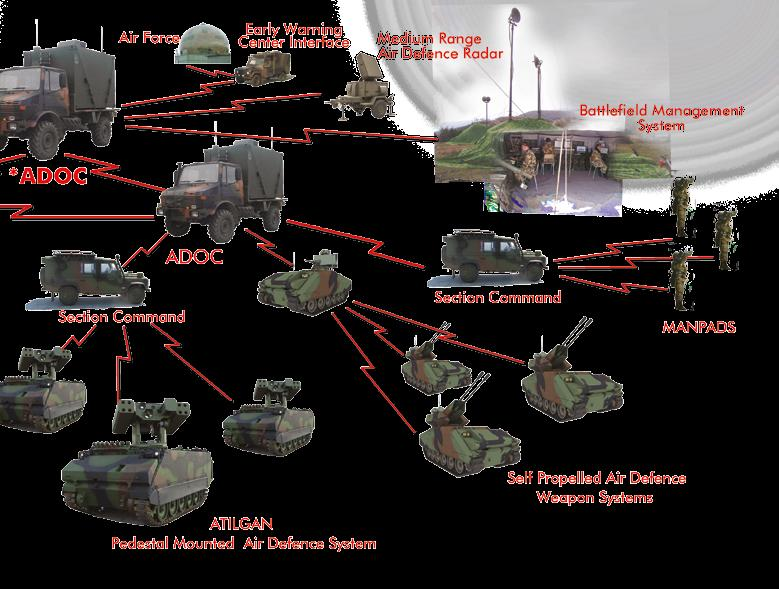 AIR DEFENSE SYSTEM SOLUTIONS * ADOC: Air Defense