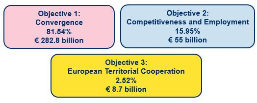 Evolution of the Cohesion policy From 3 objectives to 2 goals Goal 1: Investment for growth and jobs 97% of the funds EUR 340 billion