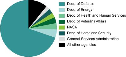 8 Contractor Spending in Each Department Federal Contract Awards By Major Funding Agency (FY 2011) In 2011 Triple Canopy was one of the largest state department contractors with $418,727,897 in