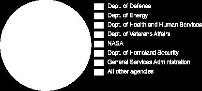 who holds DynCorp made $73,547,943 ( Contracts from Dept. of State (FY 2011) ).