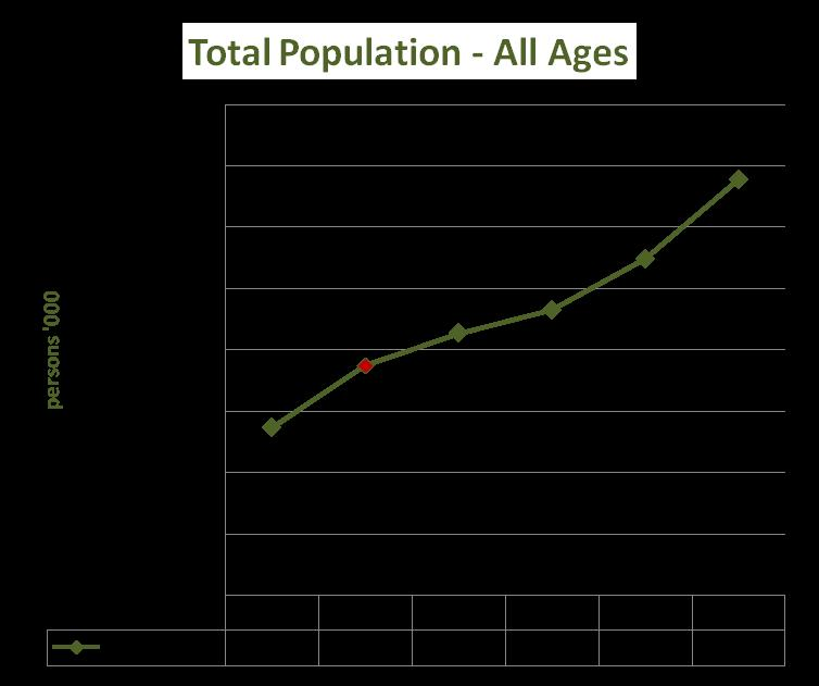 Population Changes (2010 2015) Population has grown by 1.