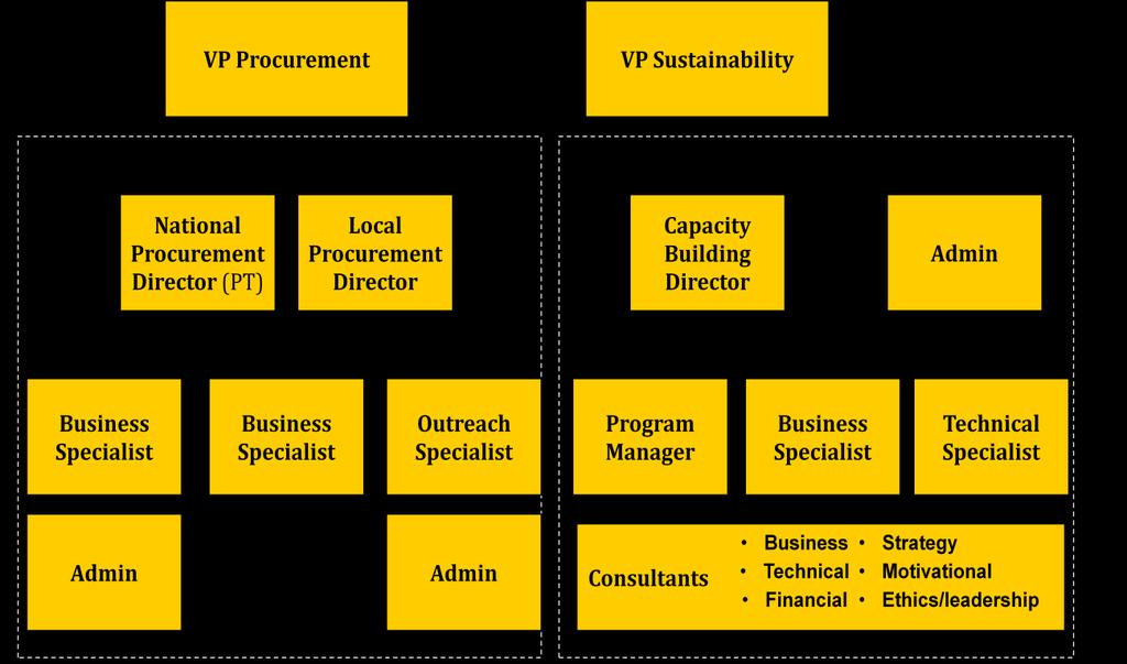 Exhibit 23: Organization Chart The VP Procurement will oversee the SE component divided between two geographical teams, national and local.