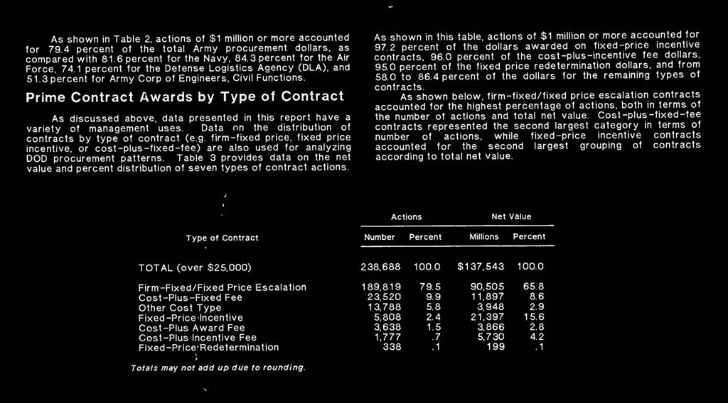 Prime Contract Awards by Type of Contract As discussed above, data presented in this report have a variety of manage