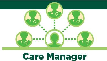 benefits and discuss individual health needs Lays foundation for targeted care Care Manager serves as the