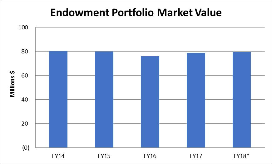 Endowment Value *Through September 30, 2017 Endowment Historical Rates of Return *Through September 30, 2017 The index is composed of various market