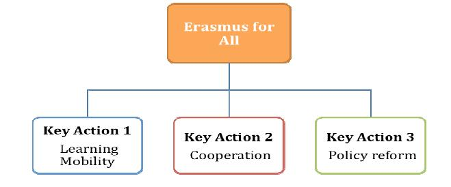 Key actions Erasmus Plus 1. Learning mobility of individuals: Mobility will represent a significant share of the increased overall budget.