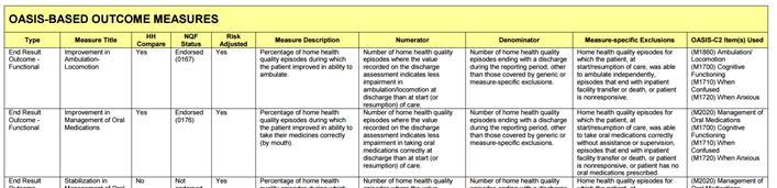 Overview of CMS HHQI Website Quality Measures Tables How is my agency performing on these items? Is the agency utilizing appropriate best practices?