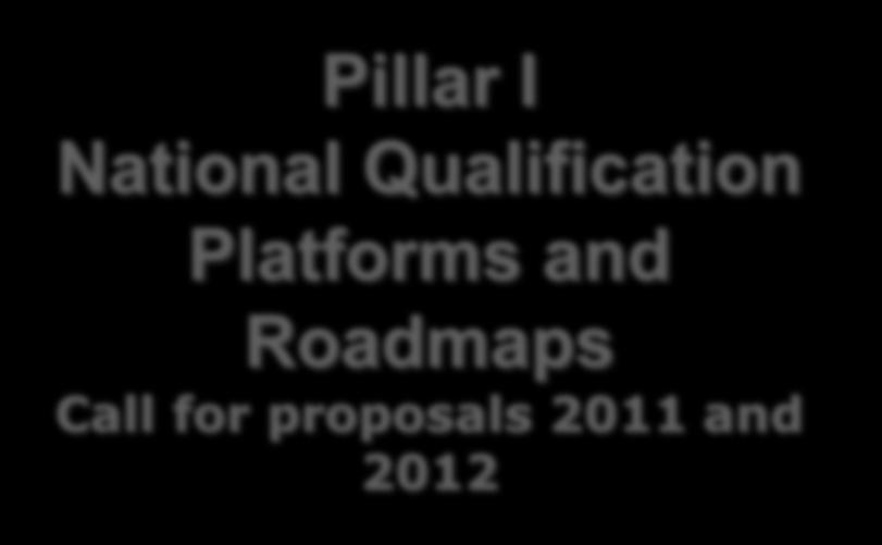 Qualification Platforms and
