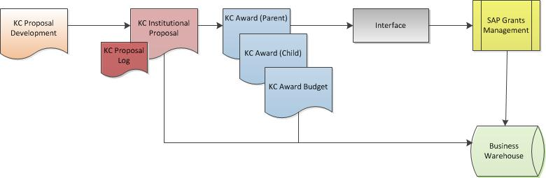 KCRM Process Overview Phase 2 Phase 1 Not