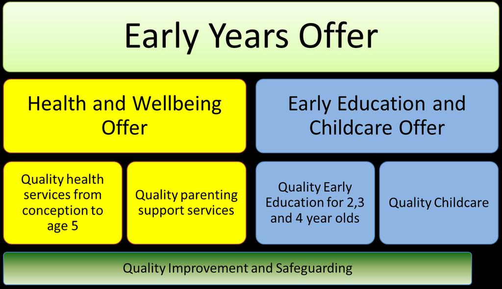5.2 Early Years Services provide support to families from the point a child is conceived up until they start school at the age of 5.
