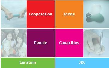 FP7 - The four (+2) major components of European research II. Ideas 14% III. People 8% IV.