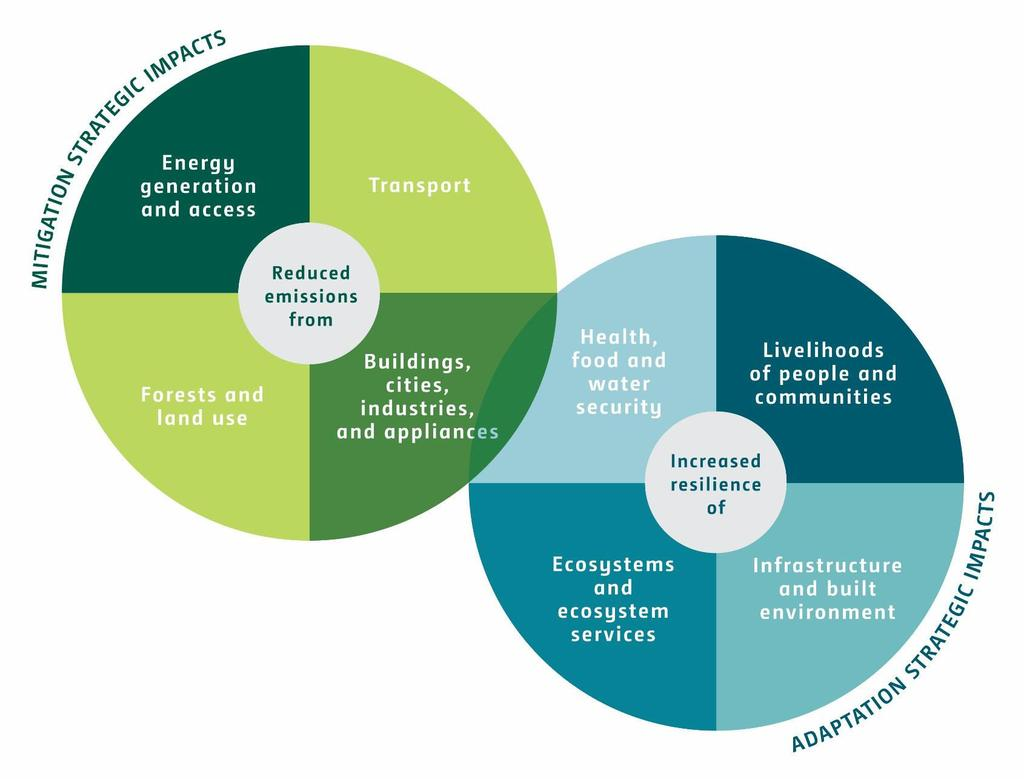8 Strategic Results Areas With a focus on Impacts Programmes