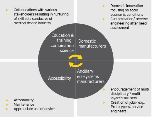 Co-creation through combination science Creation of a skilled talent pool that is multidisciplinary and multi- layered. An ancillary ecosystem should be simultaneously developed.