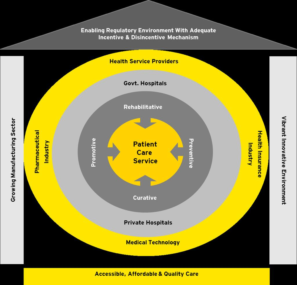 Health care provisioning levers & stakeholder relationships Demand Side People at large