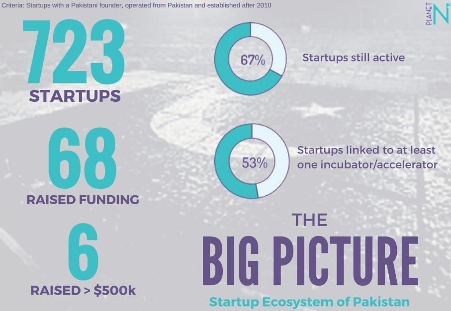 **Data collected from incubators, accelerators &
