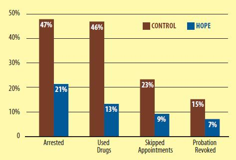 Responses to Violations Are Not Always Swift Indiana sheriffs report many probationers can stack up in local jails when violation hearings are not held for 30, 60, 90 days.